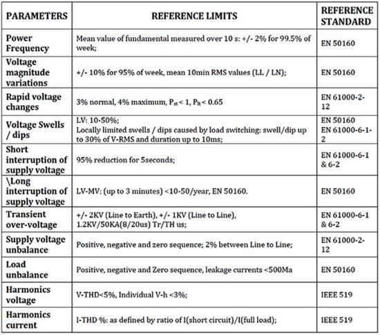 Power Quality Analysis, Power Quality Audits, Pune, Maharashtra, India
